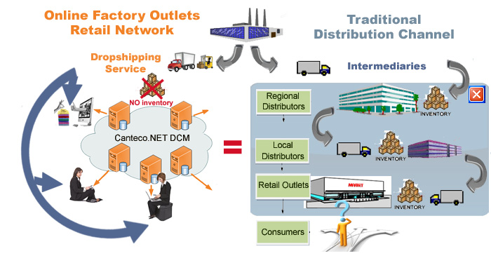 Virtual Factory Outlets network buit by Canteco.NET DCM